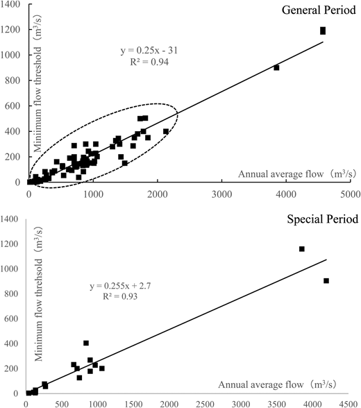 Correlation of ecological flow threshold and annual average flow.
