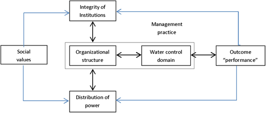 Relationship between WSD governability components.