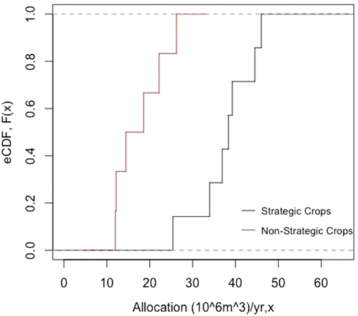 Empirical distribution of water allocation to strategic and non-strategic crops in Buherthma system irrigated farmlands from 1999 to 2011.