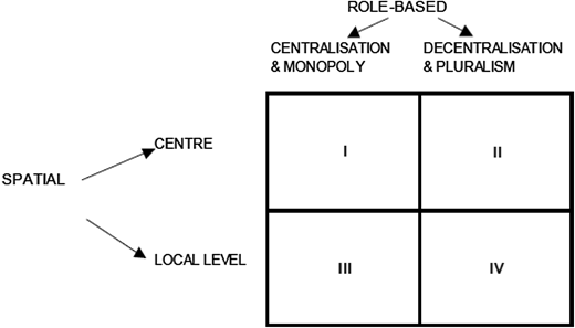Various decentralisation states and their respective roles.