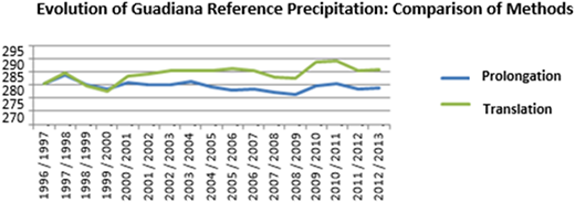 Evolution of the Guadiana reference precipitation: comparison of methods. Source: Confederación Hidrográfica del Guadiana.