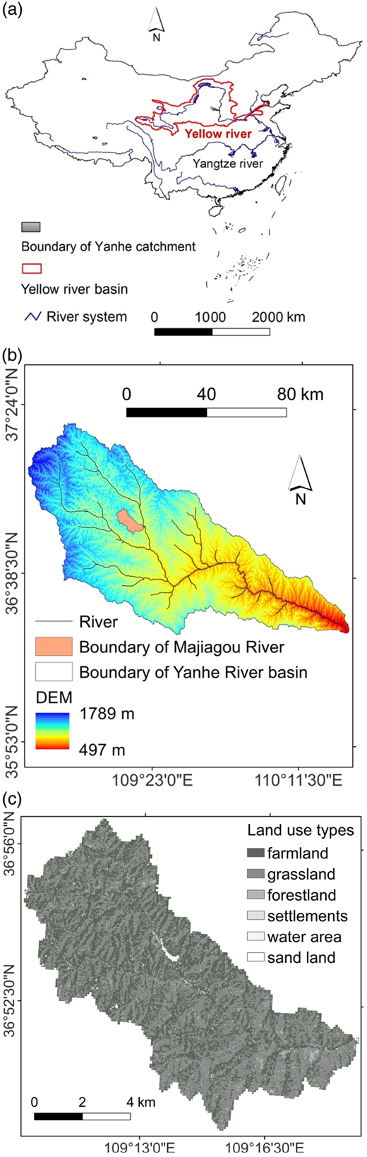 (a) Relative location of China's river system, Yellow River basin and Yanhe River basin; (b) relative location of rivers, Yanhe River basin and Majiagou River watershed, DEM of Yanhe River basin; and (c) reclassified land use types of the Majiagou River watershed.