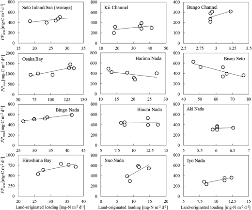 Relationships between the five-year-averaged PParea and the land-originated N loadings in the Seto Inland Sea. Each of the land-originated T-N loadings measured in 1994, 1999, 1994, 1999, 2004, and 2009 was used for the corresponding five-year-averaged PParea, 1981–1985, 1986–1990, 1991–1995, 1996–2000, 2001–2005, and 2006–2010.