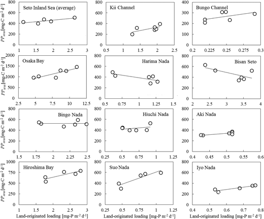 Relationships between the five-year-averaged PParea and the land-originated P loading in the Seto Inland Sea. Each of the land-originated T-P loadings measured in 1994, 1999, 1994, 1999, 2004, and 2009 was used for the corresponding five-year-averaged PParea, i.e., for 1981–1985, 1986–1990, 1991–1995, 1996–2000, 2001–2005, and 2006–2010.