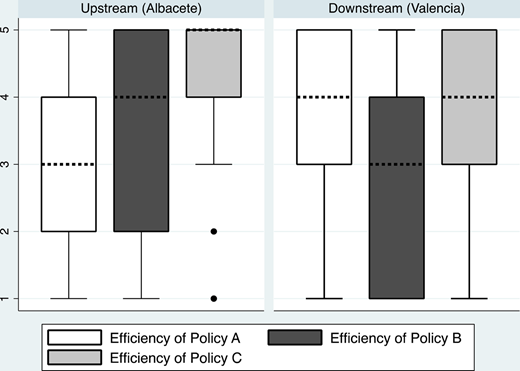 Irrigators' opinions on the efficiency of the implemented policies. Note: Ranked from 1 ('very bad policy') to 5 ('excellent policy'). Policy A is water quotas, Policy B is water rights, and Policy C is irrigation modernization.