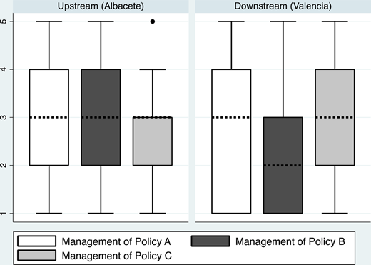 Irrigators' opinions on the management of the implemented policies. Note: Ranked from 1 ('very bad management') to 5 ('excellent management'). Policy A is water quotas, Policy B is water rights, and Policy C is irrigation modernization.