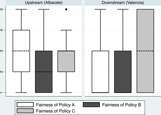 Irrigators' opinions on the fairness of the implemented policies. Note: Ranked from 1 ('very poor') to 5 ('very fair'). Policy A is water quotas, Policy B is water rights, and Policy C is irrigation modernization.