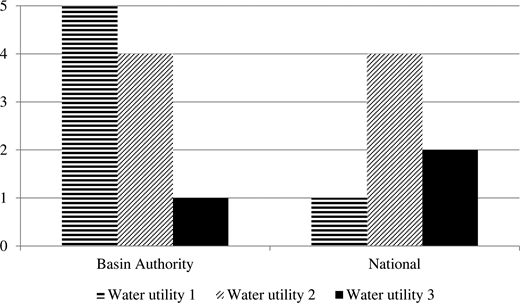 Water utilities' participation with water authorities. Note: Ranked from 1 ('no involvement') to 5 ('very high involvement').