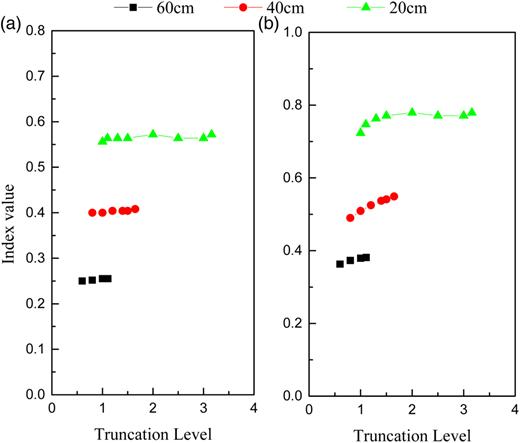Effect of truncation on short-circuiting indicators: (a) t10; (b) t50.