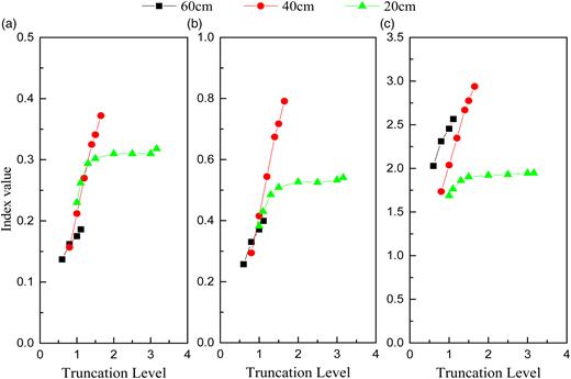 Effect of truncation on mixing indicators: (a) t75–t25; (b) t90–t10; (c) t90/t10.