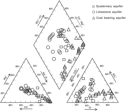 Piper diagram of groundwater from Qinan coal mine in Anhui Province, China.