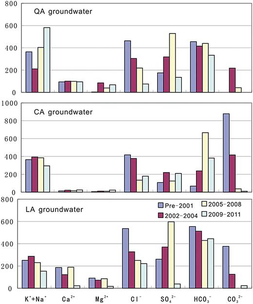 Variation characteristics of major ions content in Qinan coal mine.