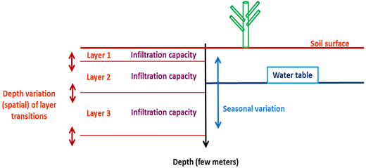 Schematic presentation of required information for SBCWs building: soil layers levels, infiltration capacity and water table level in vadose zone.
