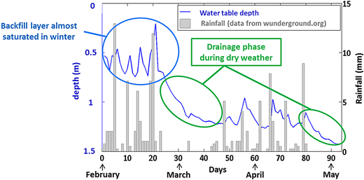 Water table depth and rainfall versus time (Bègles (33) in 2013).