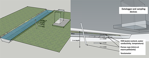 Sketch of a ditch (portion), on the left; detailed equipment on the right.