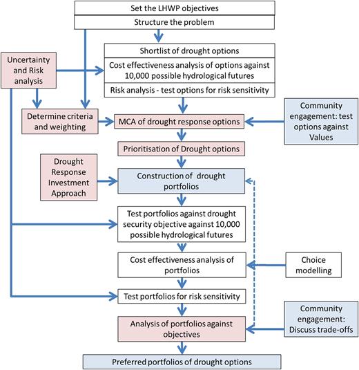 MCDA process diagram.