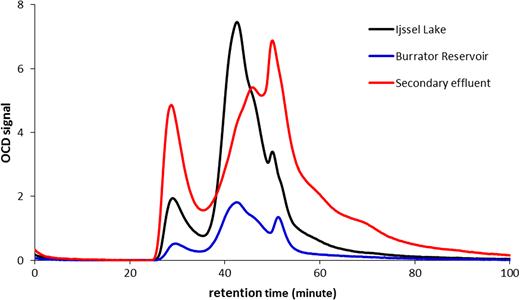 SEC-OCD chromatogram of three samples – Ijssel Lake, Burrator Reservoir, and a secondary effluent.