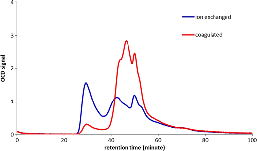 SEC-OCD chromatogram of ion exchanged and in-line coagulated Ijssel Lake water.