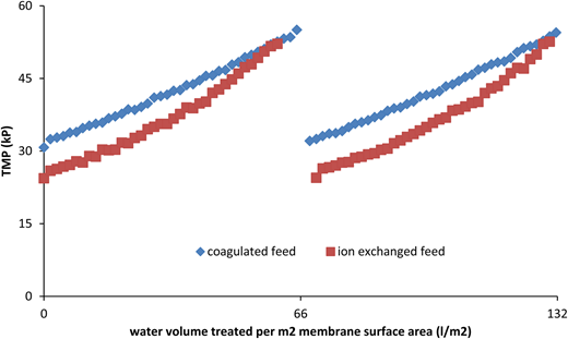 TMP development for treating coagulated and ion exchanged Ijssel Lake water; membrane feed flux 100 LMH.