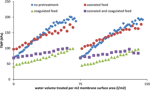 TMP development after different pretreatments (see Table2) when treating secondary effluent; feed flux 100 LMH, filtration time 45 minutes for no pretreatment; flux 200 LMH and filtration time 22.5 minutes for both in-line coagulation and ozonation (applied individually); flux 300 LMH and filtration time 15 minutes for ozonation followed by in-line coagulation.