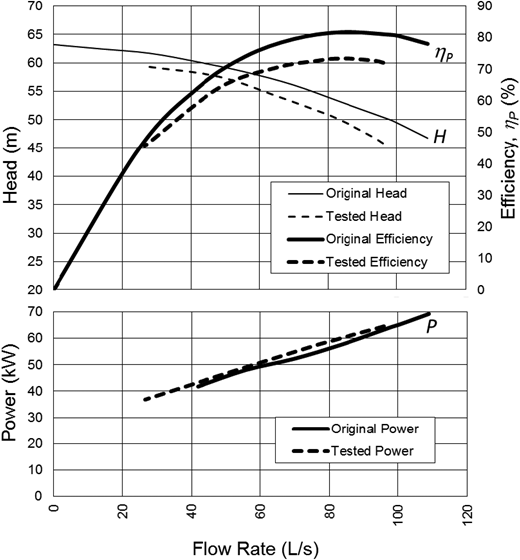 Sample of original manufacturer's characteristic curves for pump with 75 kW (100 hp) motor compared with in situ tested curves (HydraTek 2013).