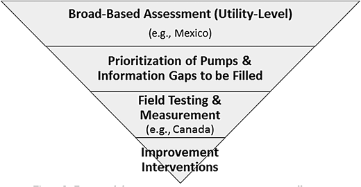Framework for continuous improvement in pump energy efficiency.