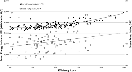 Comparison of PEI and specific energy metrics for 152 pumps in Canada (HydraTek 2013).