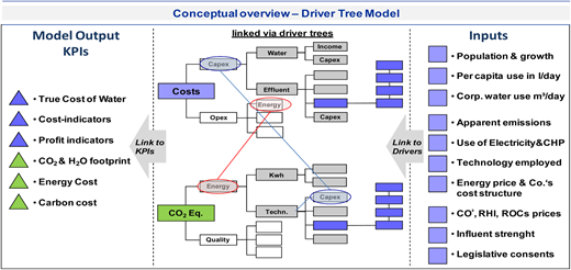 High level illustration of driver-tree approach.