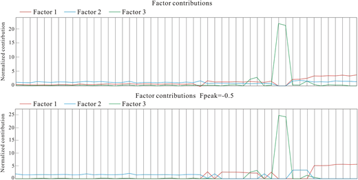 Factor contributions (upper and lower are based on base model and Fpeak rotation, respectively. Sample 1–13, 14–27, 28–39 and 40–49 are collected from pools I, II, III and IV, respectively).