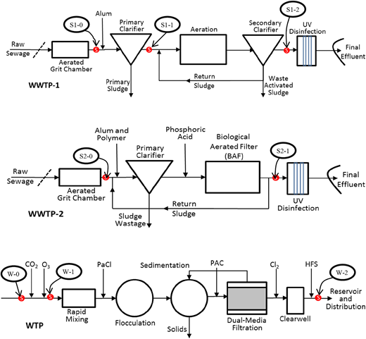 Schematics of WWTP-1 and WWTP-2, and the WTP, showing the sampling points.