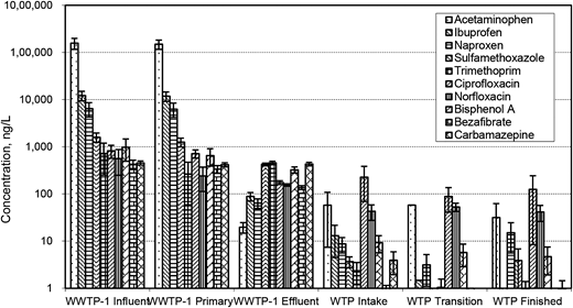 Variation in concentrations of the ten commonest PPCPs/EDCs from the influent of WWTP-1 through the sampling locations to the drinking water discharge from the WTP.
