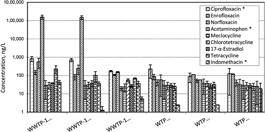 History of the concentrations of the ten commonest substances detected in the finished drinking water traced back to the influent of WWTP-1.