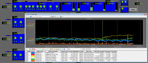 Example of the DCS 800xA 5.1 controlling all equipment at the Käppala WWTP and surrounding facilities.