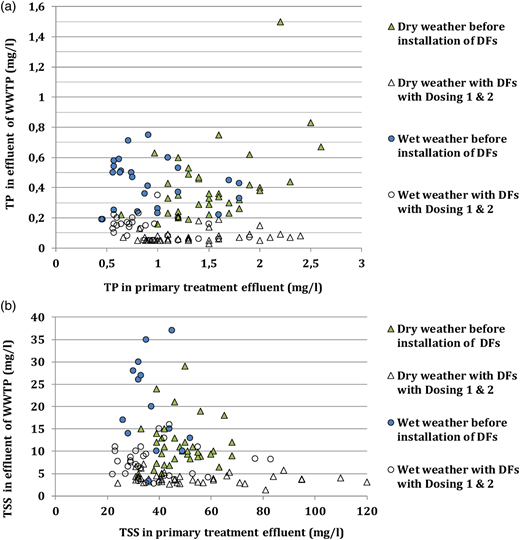 TP (a) and TSS (b) concentrations in the effluent of primary treatment and WWTP (daily composite samples) before and after installation of the Discfilter plant during different weather conditions.