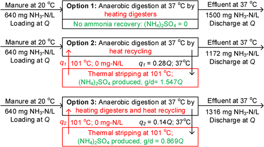 Options for integrating thermal stripping – acid absorption into anaerobic digestion of liquid dairy manure. Q = manure loading rate to two digesters = 110,000 L/d; q = recirculation rate.