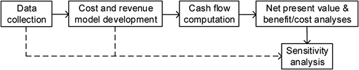 Process diagram of economic analysis for ammonia recovery from manure digestate.