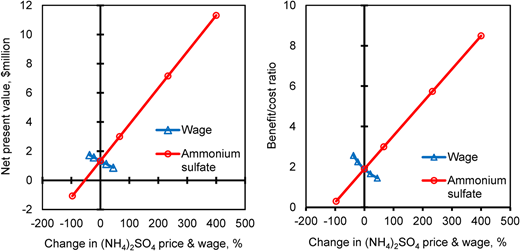 Strauss plots of NPV and benefit/cost ratio versus changes in the major revenue and cost components at the optimum recirculation rate for ammonia recovery.