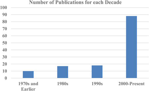 Number of publications for each decade (from Web of Science, keywords using 'residential water demand').
