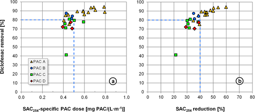 Control and regulation parameters for a demand-based PAC dosage using the diclofenac removal example.