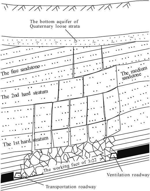 Upward movement of mining fractures in overlying hard rock strata.