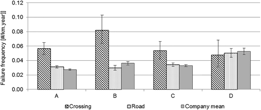 Comparison of failure frequencies at crossings, roads and average frequencies. Failures due to digging activities of third parties are removed from the results. The bands show the 95% confidence interval based on a Poission distributed failure behaviour.