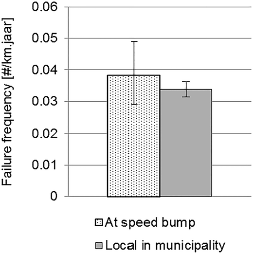Combined failure frequency around speed bumps in nine municipalities compared to the mean failure frequency of the drinking water network in these municipalities. The bands show the 95% confidence interval based on a Poission distributed failure behaviour.