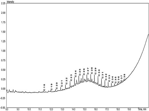 Chromatogram of mine water extract from abandoned Nagornaya mine.