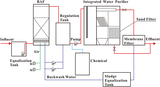 Process flow of pilot plant. Solid line refers to main process pipe.