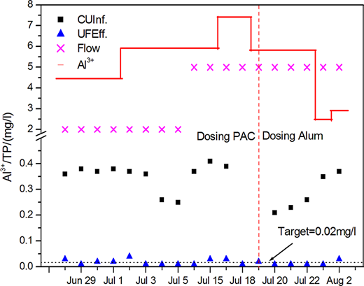 Flow, chemical dosage, influent TP, and effluent TP from June 28 to August 2 (2012). The unit of flow rate (in x line) is m3/h. Two kinds of chemicals were dosed, PAC before July 19 and alum after that.