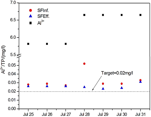 Correlation of chemical dosage with influent and effluent TP of sand filter (2012).