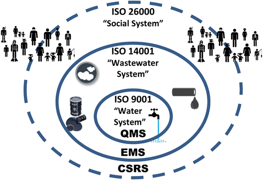 ISO Standards in the context of water/wastewater systems.