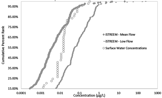 Comparison of iSTREEM® simulation results for carbamazepine to concentrations in surface water.