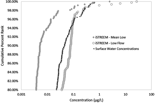 Comparison of iSTREEM® simulation results for triclosan to concentrations in surface water.