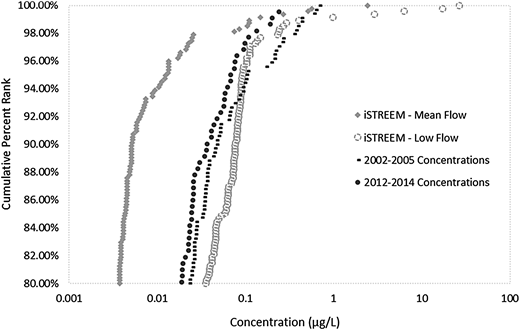 Comparison of surface water concentrations of triclosan from 2002 to 2005 and 2012 to 2014 to iSTREEM® PECs.